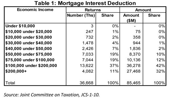 Publication 936 (2018), Home Mortgage Interest Deduction ...