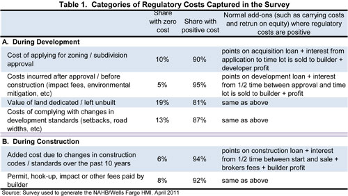 Table 1. Categories of Regulatory Costs Captured in the Survey