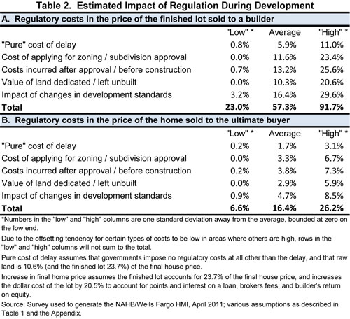 Table 2. Estimated Impact of Regulation During Development