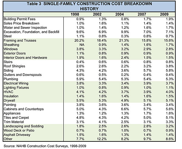Nahb breaking down house price and construction costs for House building material estimator