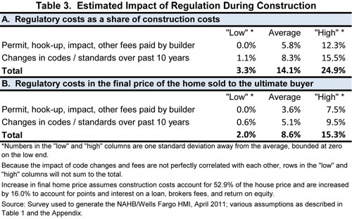 Table 3. Estimated Impact of Regulation During Construction