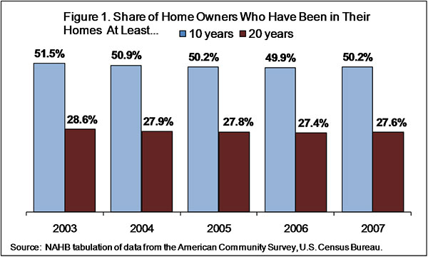 Figure 1. Share of Home Owners Who Have Been In Their Homes At Least...
