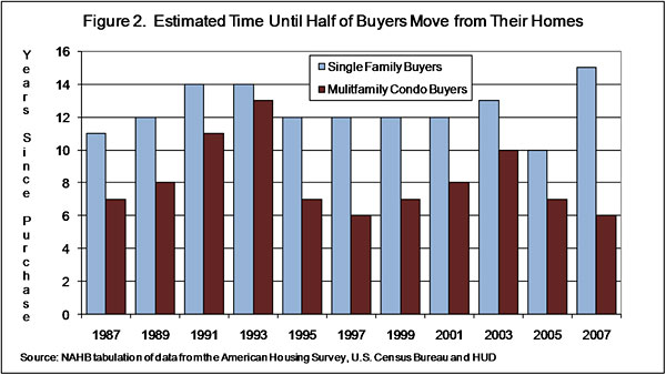 Figure 2. Estimated Time Until Half of Buyers Move from Their Homes