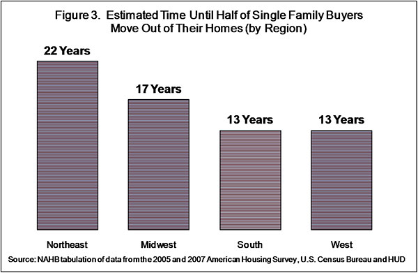 Figure 3. Estimated Time Until Half of Single Family Buyers Move Out of their Homes (by Region)