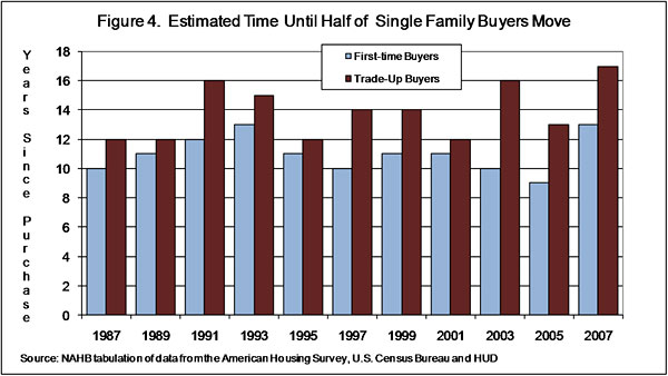Figure 4. Estimated Time Until Half od Single Family Buyers Move