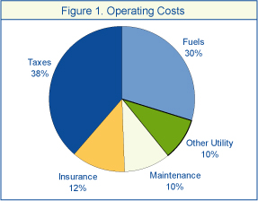 Figure 1. Operating Costs