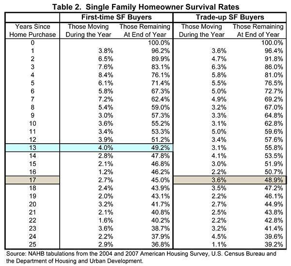 Table 2. Single Family Homeowner Survival Rates